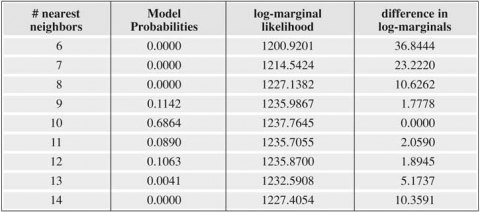 Table 1: Models based on 6 to 14 nearest neighbors