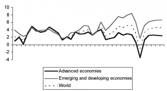Economic Crisis and Industrial Policy