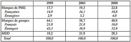 Tableau 2   évolution de la structure du chiffre d affaires d une grande 6ce91927db23