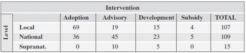 Table 5: policies classified in terms of type of intervention and administrative level