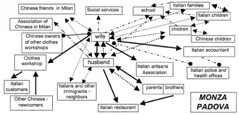 Graph. 4 : Network of people living working in Monza Padova area