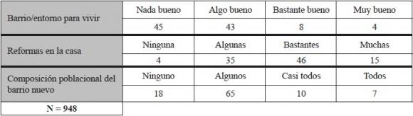 Satisfacción Residencial De Los Africanos En Andalucía España