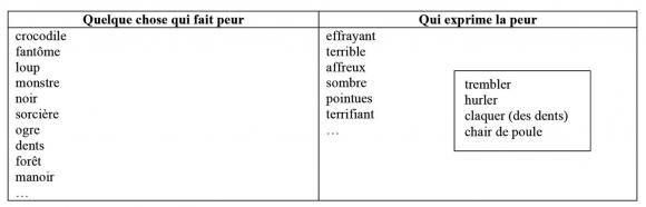 Enseignement Apprentissage Du Lexique Vers Le Reemploi Lexical En Classe De Grande Section De Maternelle