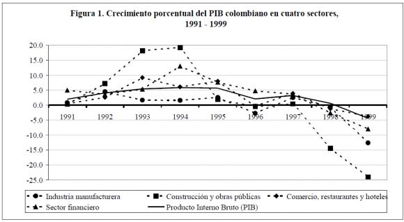 Empresarios Y Política En Colombia Un Estudio De Caso Del