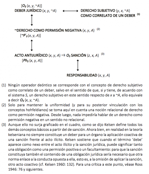 Una Revisión De La Teoría De Los Conceptos Jurídicos Básicos