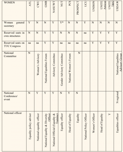 Table 2. Equality measures in UK trade unions 2007/8