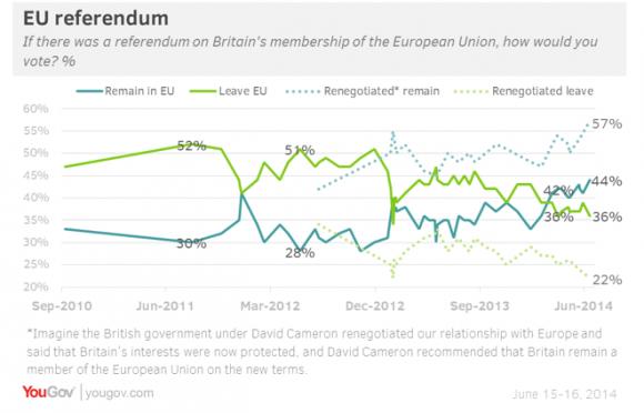 un référendum anti euro