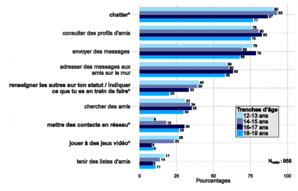 Les adolescents sur internet exp riences relationnelles et espace d initiation - Vente par internet suisse ...