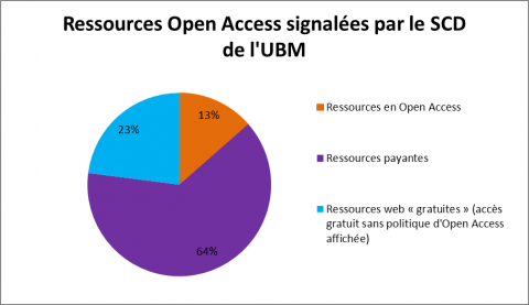 Figure 1 : Ressources Open Access signalées.