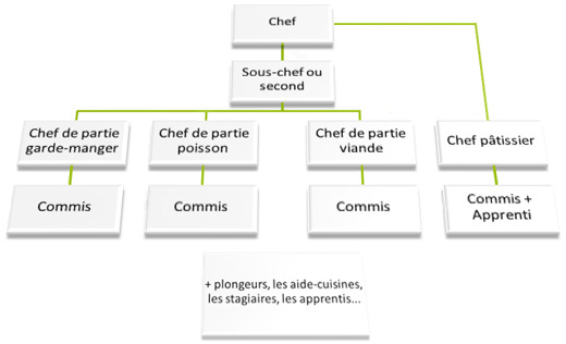 Paroles de chef mod les communicationnels d une - Stage de cuisine gastronomique ...
