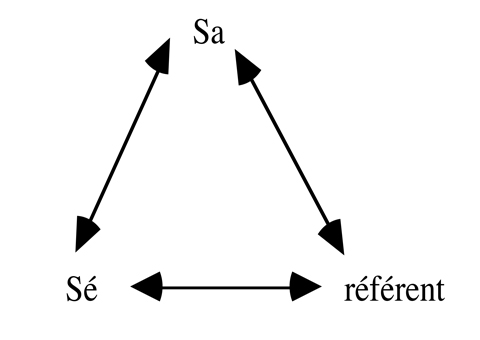 Triangle sémiotique (Sallaberry 1996 p. 20 et 2014 p. 233)