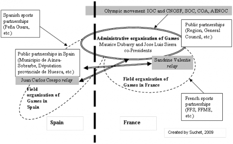 Figure 2: The border in the governance of the 1993 Pyrenees Adventure Games
