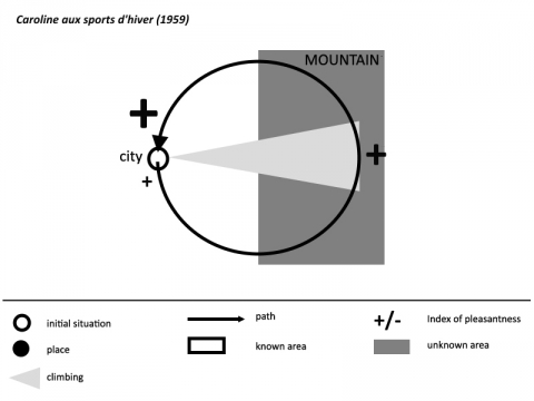 Fig. 4. Spatiogenetic diagram of Caroline aux sports d'hiver (1959)