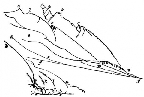 Figure 8. Crest of La Côte, diagram