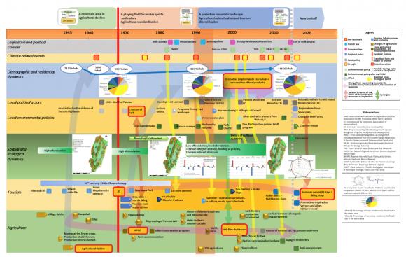 Interdisciplinary Construction Of A Socio Ecological