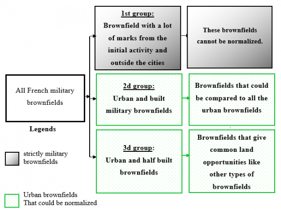 The Military Brownfields An Opportunity For The Urban