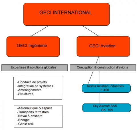 Figure 2 : Organigramme simplifié de geci International