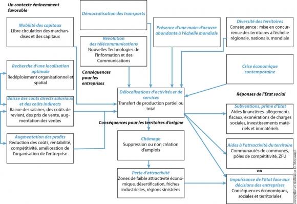 Les d localisations industrielles dans les mutations des - Realiser un organigramme open office ...