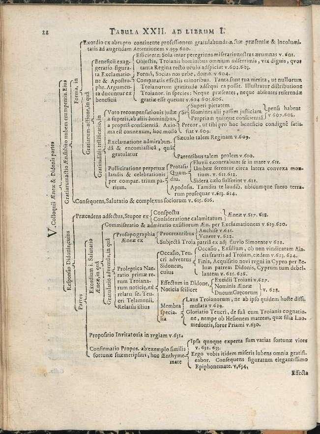 Le Discours D Un Prince Eneide I 597 610 Archeologie De La