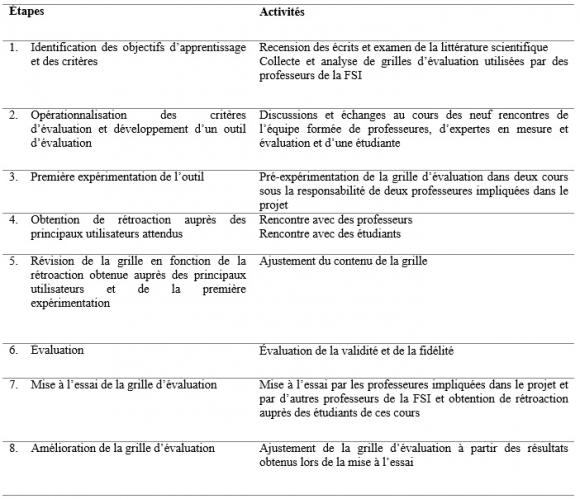 Correction dissertation bac francais 2002