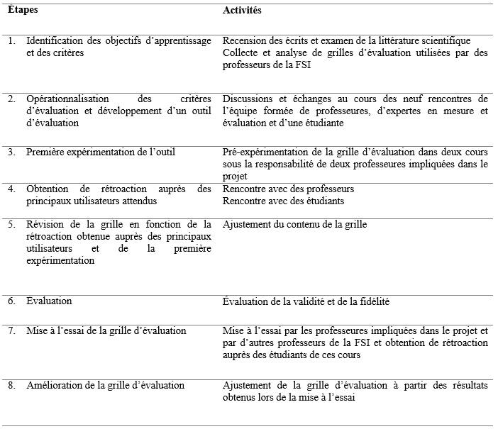 Processus de coconstruction d une grille crit ri e pour l - Grille d identification des risques psychosociaux au travail ...