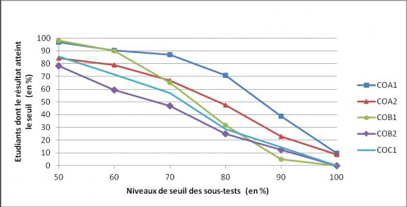 un test de classement en ligne pour  u00e9valuer les niveaux de comp u00e9tence et constituer des groupes