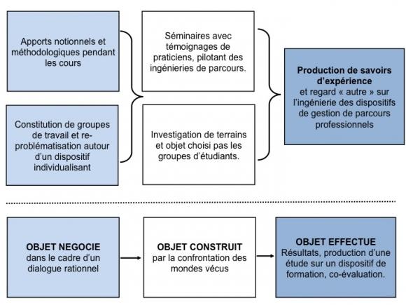 Se Former Et Se Transformer Perspective Critique Et Formation Universitaire Aux Metiers De La Formation