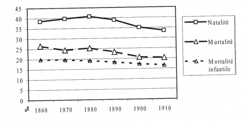 Figure VI : Mouvement naturel de la population grecque, 1860-1910 27