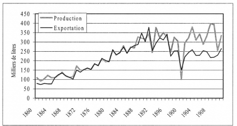 Figure VIII : Production et exportation de raisin sec, 1860-1911 35