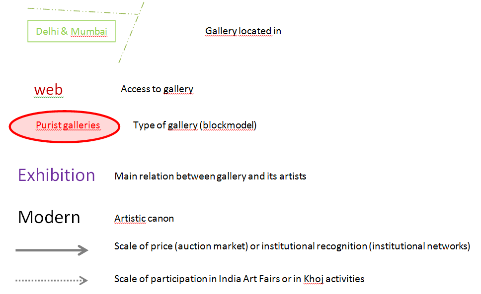 Elite Delights: The Structure of Art Gallery Networks in India