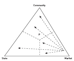 Figure 1. The modes of provision triangle