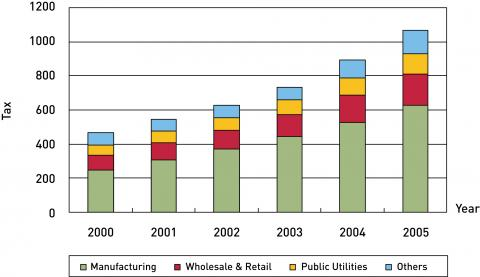 Figure 1. Sectoral Sources of VAT, 2000-2005 (in billion yuan)