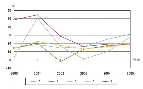 Figure 2. The growth rates of budgetary expenditures for major local account items, 2000-2005