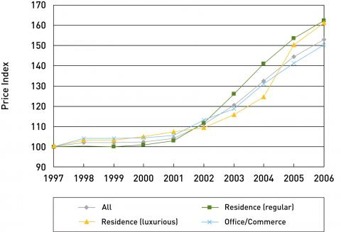 Figure 4. National land price indices, 1997-2006