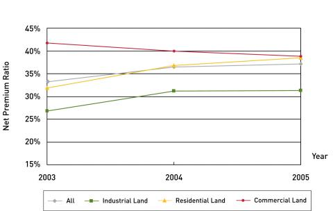 Figure 6. Net premium ratio for different land uses, 2003-2005