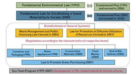 Figure 1. Japan's Policy Framework for a Sound Material-Cycle Society