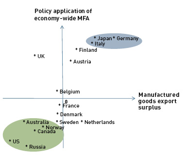 Figure 6, Contribution of the Export-Oriented Manufacturing &|Industrial Sector and the MFA Application
