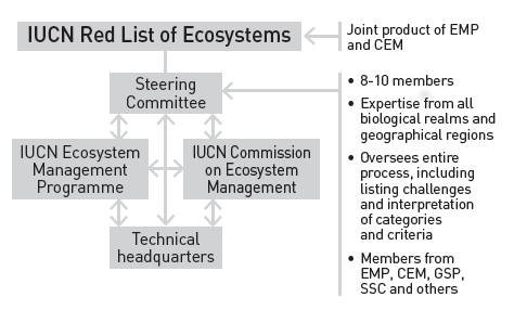 IUCN Red List of Ecosystems