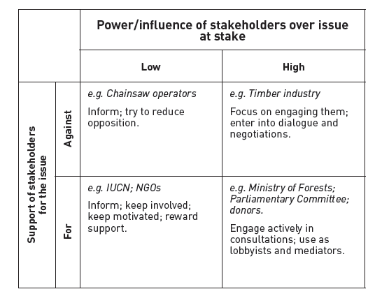 stakeholder mapping essay Stakeholder analysis tool was developed stakeholder networks provide a forum for diverse and fragmented groups to cooperate across gaps in constituency.