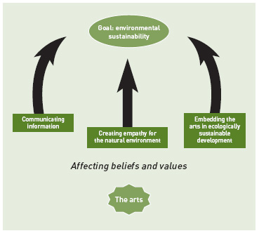 Figure 1. Three pathways through which the arts can be used to help achieve ecological sustainability.