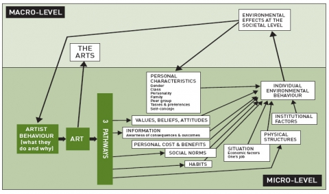 Figure 2. Model of how environmental behaviour can be shaped by the arts. See Figure 1 and the text for fuller explanation of the three pathways.