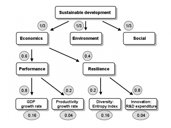 sustainable development indicators a scientific challenge a  figure 2 tree diagram of dimensions and indicators