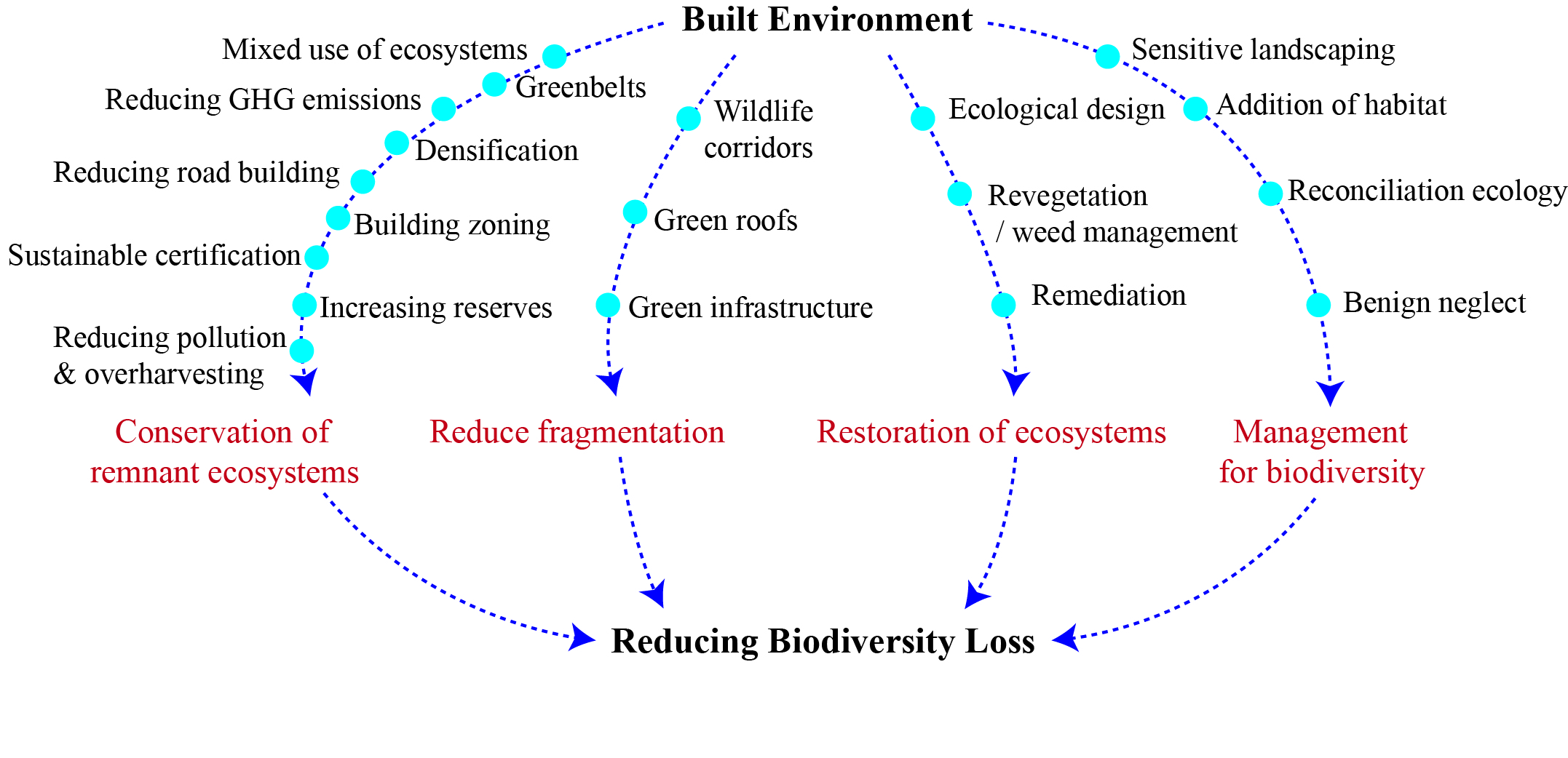 Ecosystem Services ysis in Response to Biodiversity Loss ... on