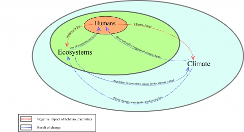 Figure 3. Relationship between humans, ecosystems and climate.