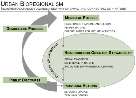 Exploring Urban Bioregionalism: a synthesis of literature on
