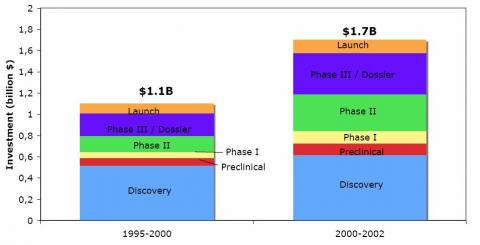 Figure 1: R&D costs for a New Chemical Entity