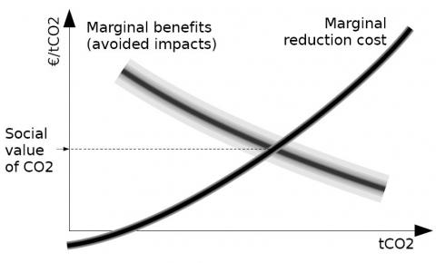 Figure 1: Definition of the Social Cost of Carbon