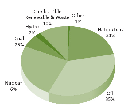 Sustainable energy for developing countries