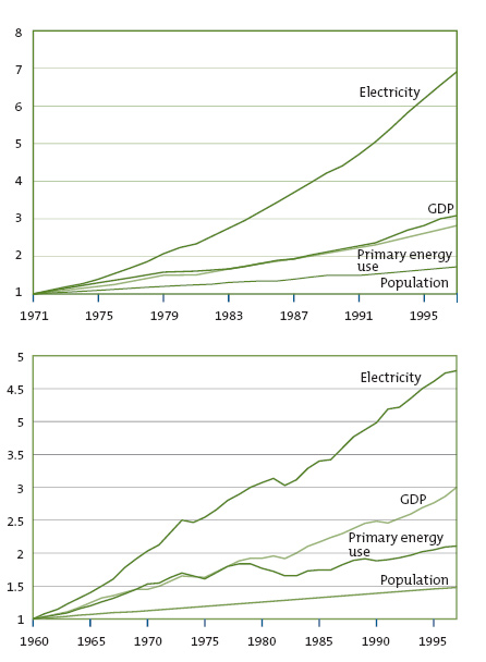 Figures 2: Changes in GDP, Population and Energy Use