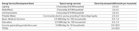 Table 1. Typical Electricity Requirements for Off-Grid Populations in Developing Countries